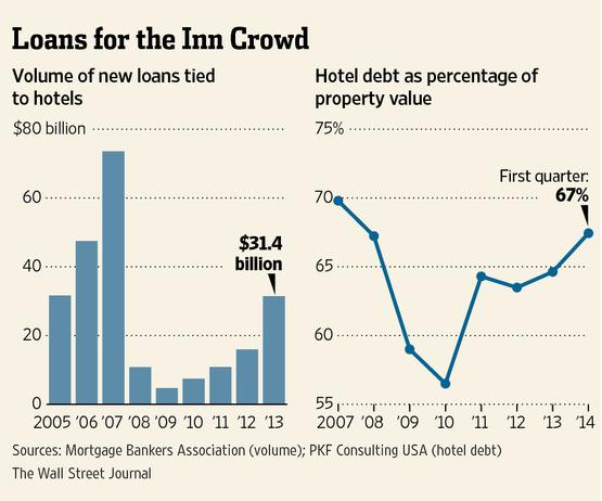 wsj loans