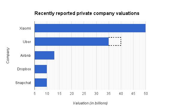 private-company-valuations-temp-112614-4
