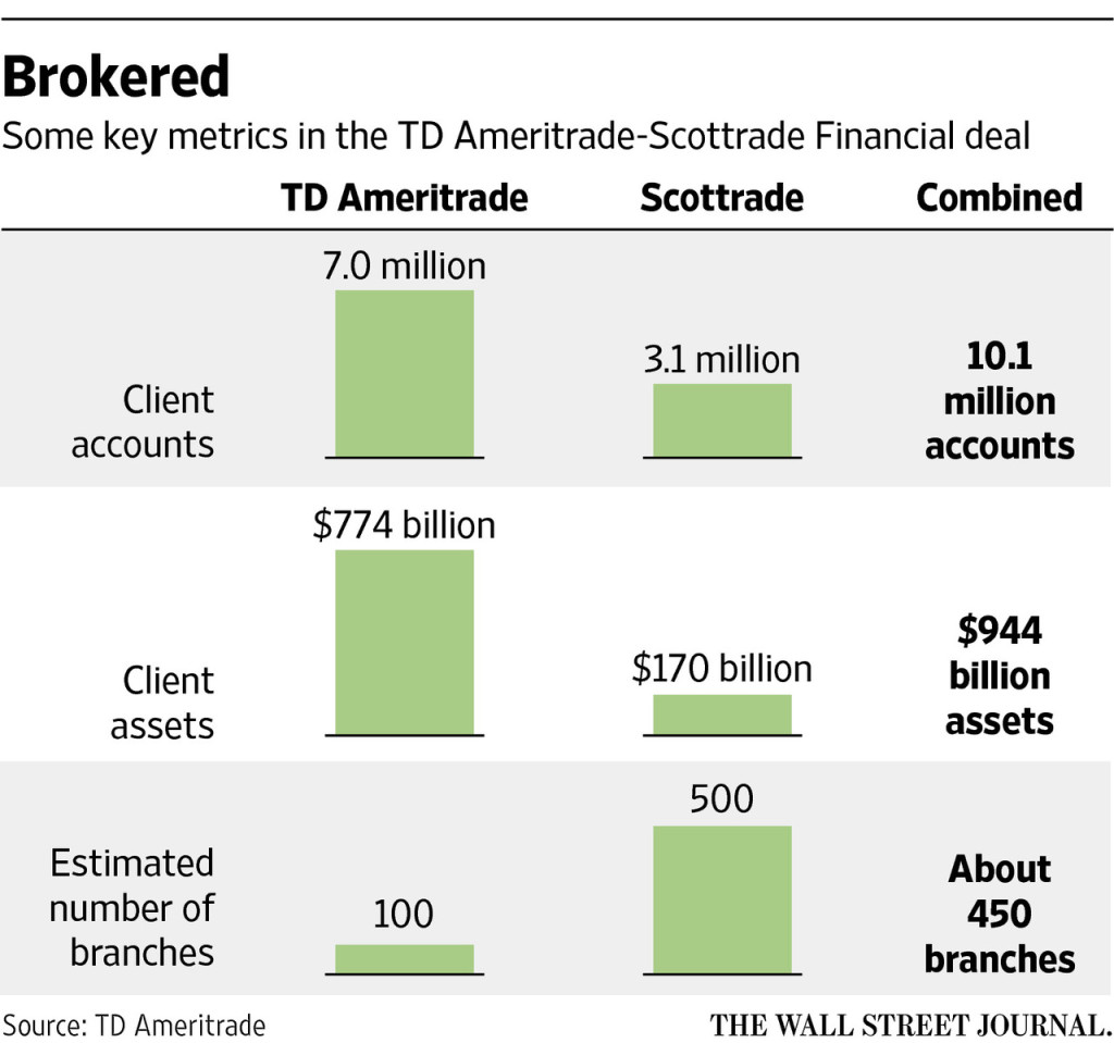 td ameritrade-scottrade-analysis