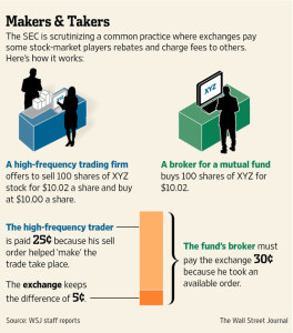 exchange-rebates-maker-taker-payment-for-order-flow